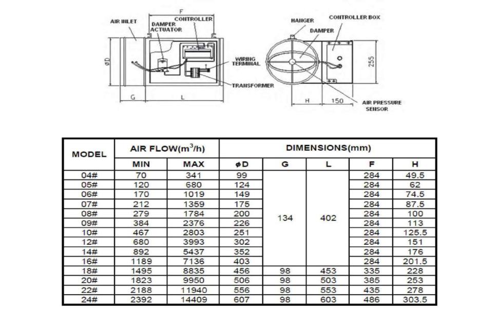 Delta controls VAV Box