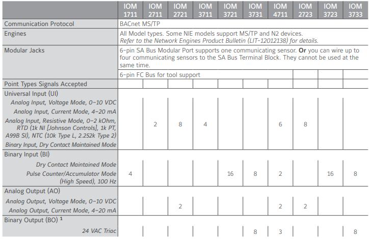 FEC/FAC Controllers MS-DIS1710-0 - Building SparePart